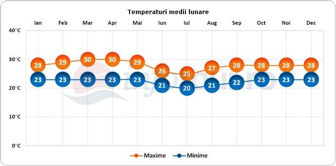 Temperaturi medii lunare in Kinshasa, Congo