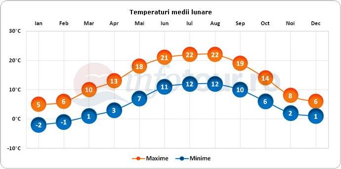 Temperaturi medii lunare in Koln, Germania