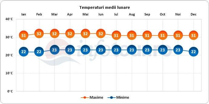 Temperaturi medii lunare in Kuala Lumpur, Malaezia