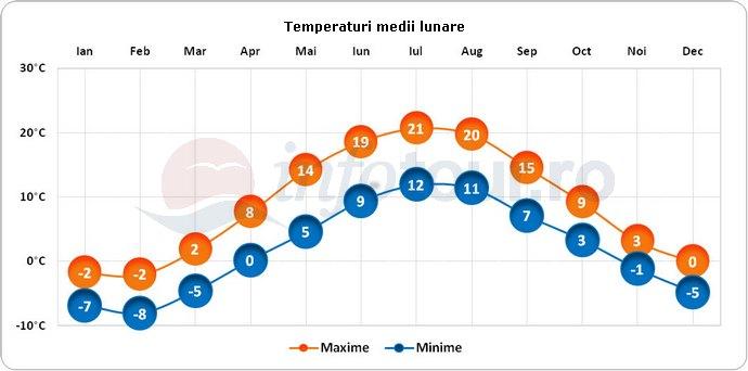 Temperaturi medii lunare in Kunda, Estonia