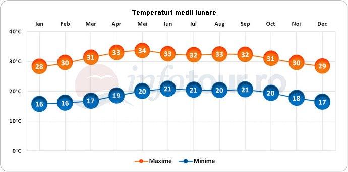 Temperaturi medii lunare in Lamanai, Belize