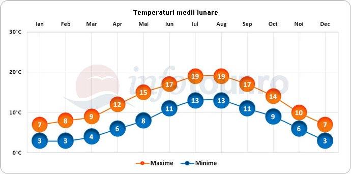 Temperaturi medii lunare in Lancaster, Anglia