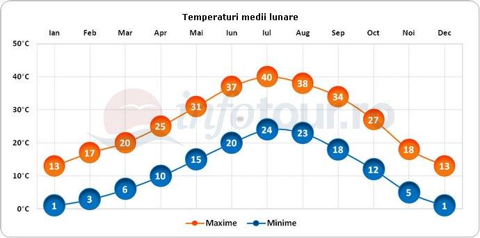 Temperaturi medii lunare in Las Vegas, America