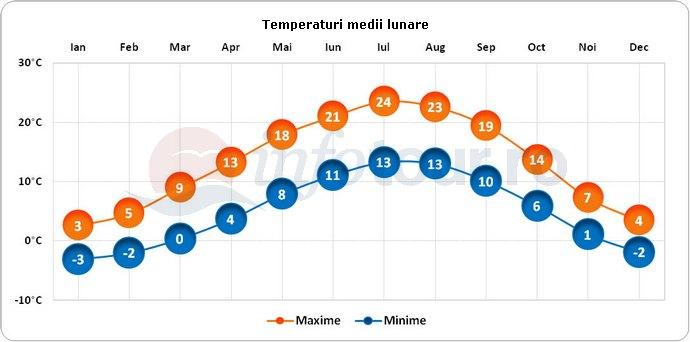 Temperaturi medii lunare in Lausanne, Elvetia