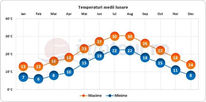 Temperaturi medii lunare in Lecce, Italia