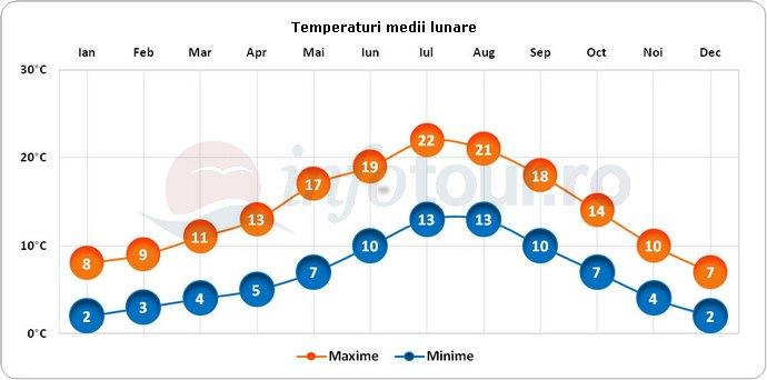 Temperaturi medii lunare in Leeds, Anglia