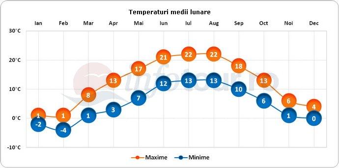 Temperaturi medii lunare in Leipzig, Germania