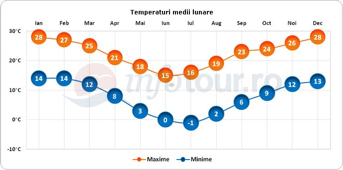 Temperaturi medii lunare in Lesotho