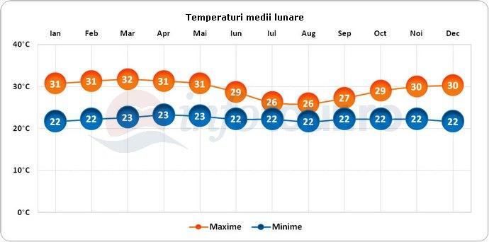 Temperaturi medii lunare in Liberia