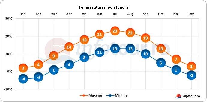 Temperaturi medii lunare in Liechenstein