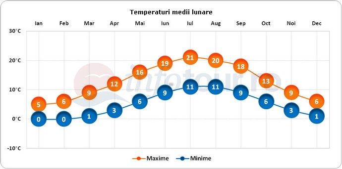 Temperaturi medii lunare in Lincoln, Anglia