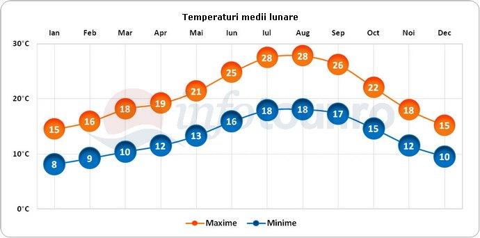 Temperaturi medii lunare in Lisabona, Portugalia