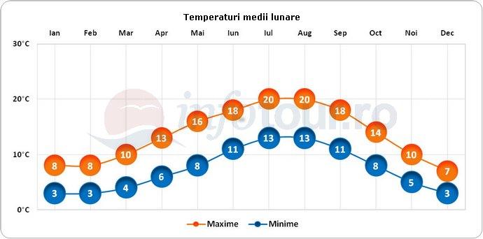 Temperaturi medii lunare in Liverpool, Anglia