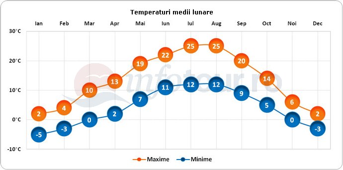 Temperaturi medii lunare in Ljubljana, Slovenia