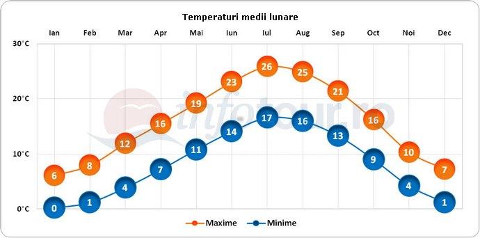 Temperaturi medii lunare in Locarno, Elvetia