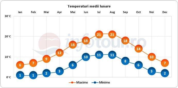 Temperaturi medii lunare in Londra, Anglia
