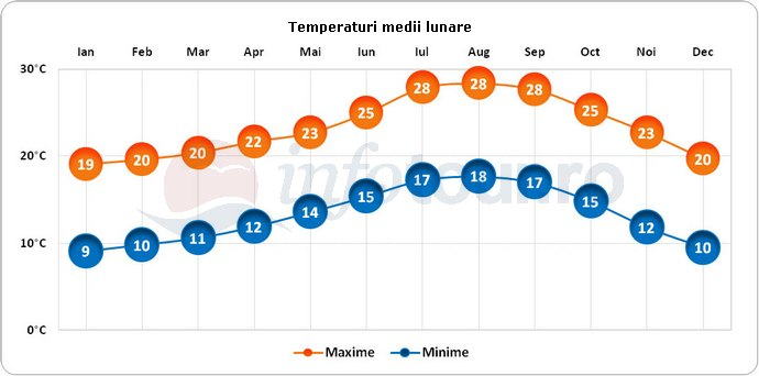 Temperaturi medii lunare in Los Angeles, America