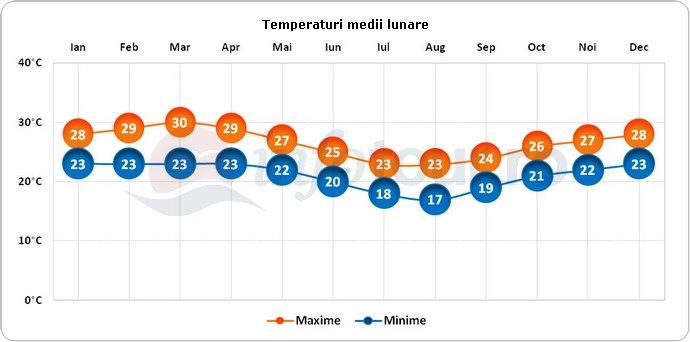 Temperaturi medii lunare in Luanda, Angola