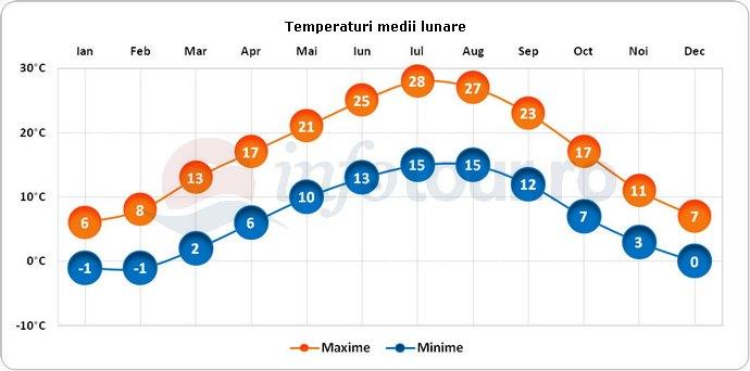 Temperaturi medii lunare in Lugano, Elvetia