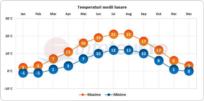 Temperaturi medii lunare in Luxemburg, Luxemburg