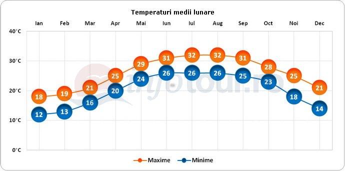 Temperaturi medii lunare in Macao