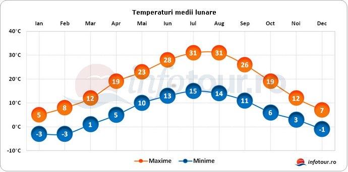 Temperaturi medii lunare in Macedonia