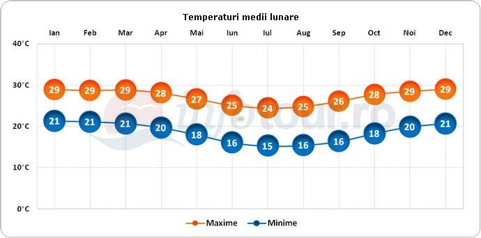 Temperaturi medii lunare in Madagascar