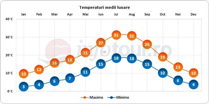 Temperaturi medii lunare in Madrid, Spania