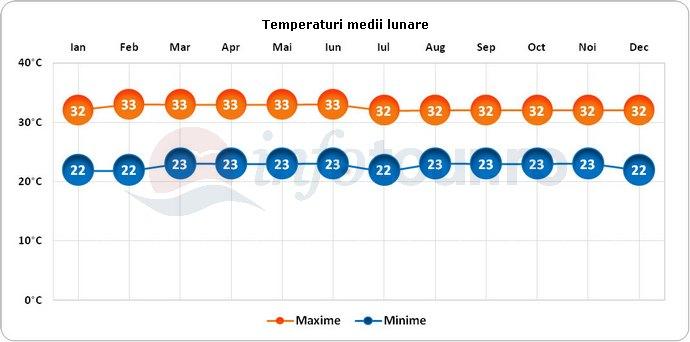 Temperaturi medii lunare in Malaezia