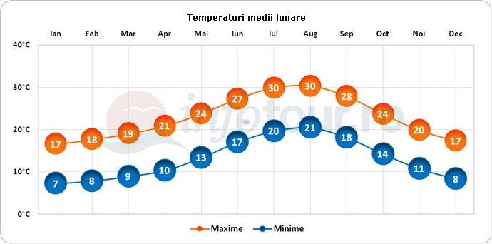Temperaturi medii lunare in Malaga, Spania