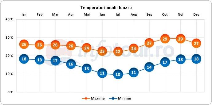 Temperaturi medii lunare in Malawi