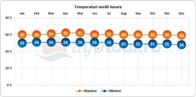 Temperaturi medii lunare in Maldive