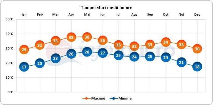 Temperaturi medii lunare in Mali