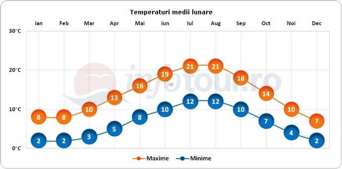 Temperaturi medii lunare in Manchester, Anglia
