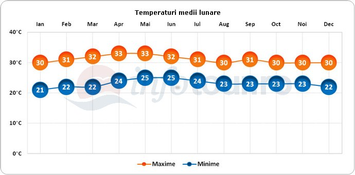 Temperaturi medii lunare in Manila, Filipine