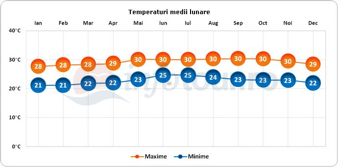 Temperaturi medii lunare in Martinica