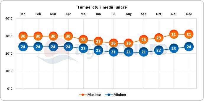 Temperaturi medii lunare in Mayotte