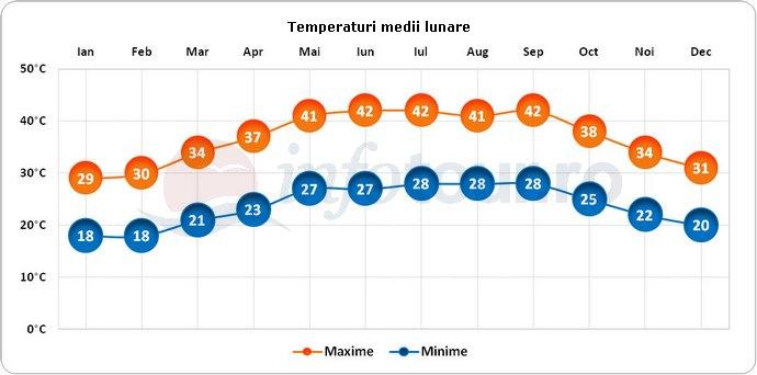Temperaturi medii lunare in Mecca, Arabia Saudita