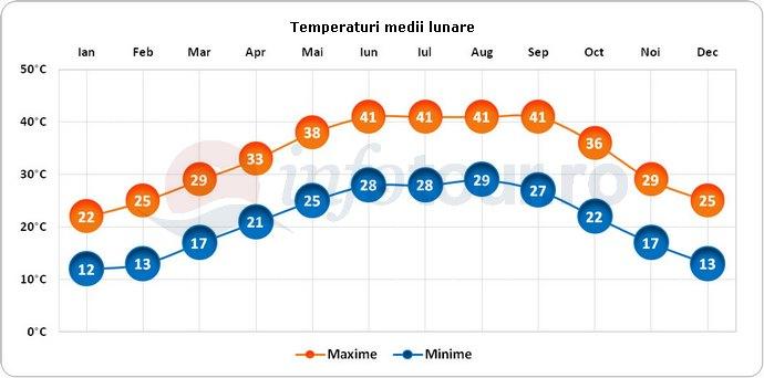 Temperaturi medii lunare in Medina, Arabia Saudita