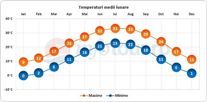 Temperaturi medii lunare in Memphis, America