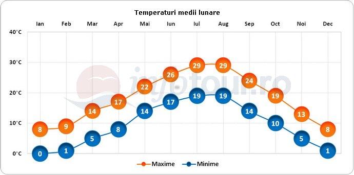 Temperaturi medii lunare in Mestre, Italia