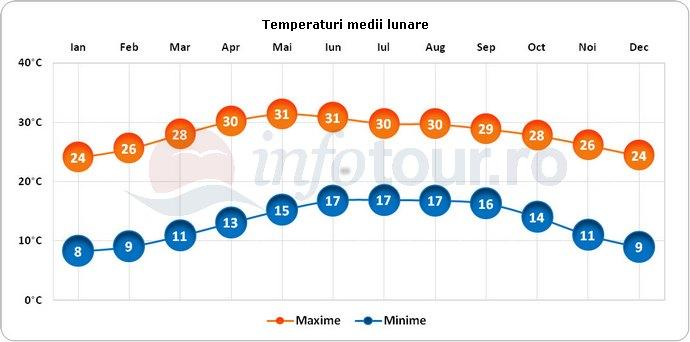 Temperaturi medii lunare in Mexic