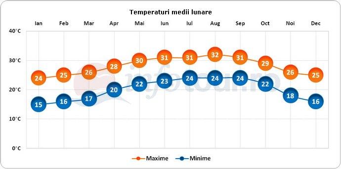 Temperaturi medii lunare in Miami, America