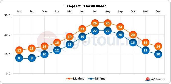 Temperaturi medii lunare in Monaco