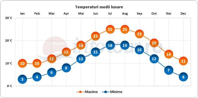 Temperaturi medii lunare in Monte Carlo, Monaco