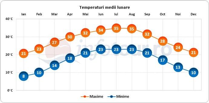 Temperaturi medii lunare in Monterrey, Mexic