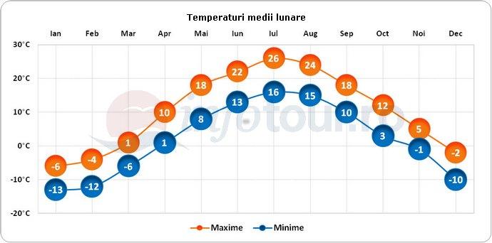 Temperaturi medii lunare in Montreal, Canada