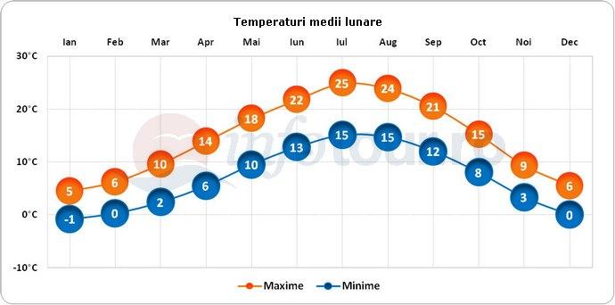 Temperaturi medii lunare in Montreux, Elvetia