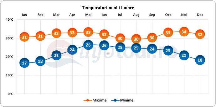 Temperaturi medii lunare in Mumbai, India