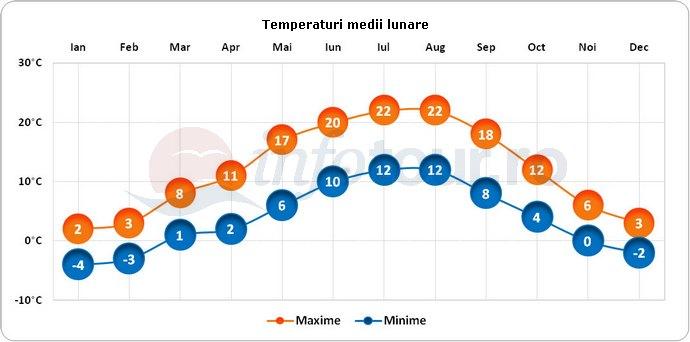 Temperaturi medii lunare in Munchen, Germania